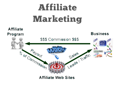 affiliate marketing Affiliate Marketing : Way to make money online with your own website or blog