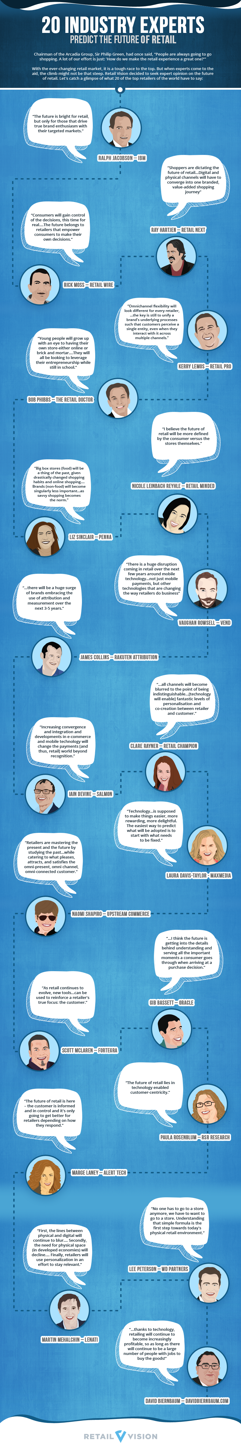 what-will-be-the-next-big-thing-in-retail-infographic