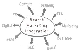 Search Marketing Integration
