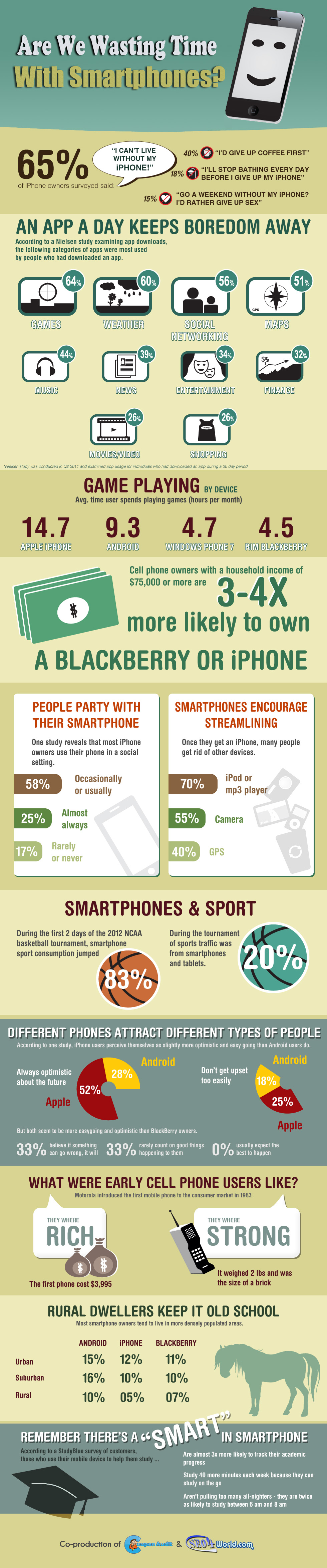 Are We Wasting Time With Smartphones? [InfoGraphic]