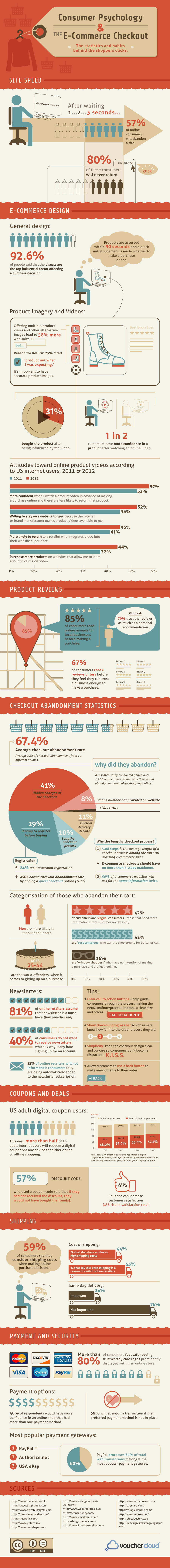 Consumer Psychology & ECommerce Checkouts Infographic