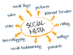 Social media mind map with networking concept words