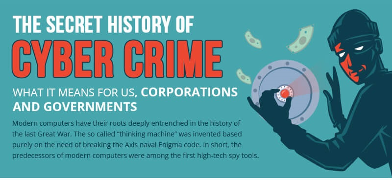 cyber-crime-history